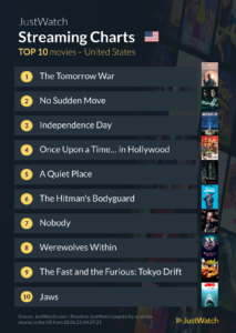 Top 10 Streaming movies